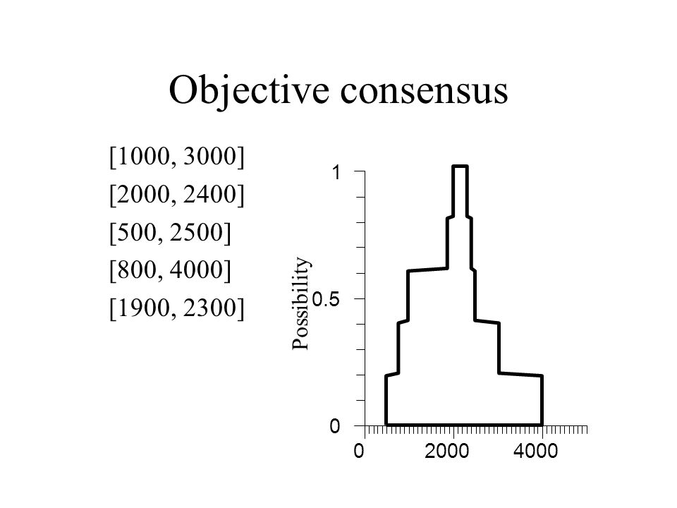 Objective consensus [1000, 3000] [2000, 2400] [500, 2500] [800, 4000]